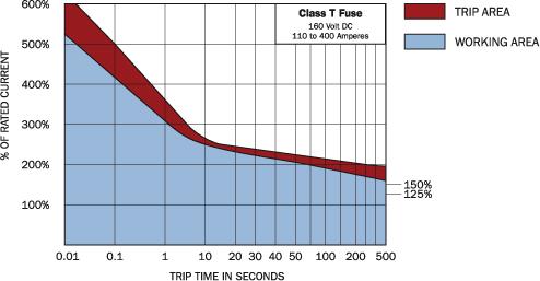 ClassT_Fuse-Blowchart