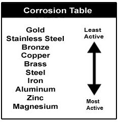 corrosion_table